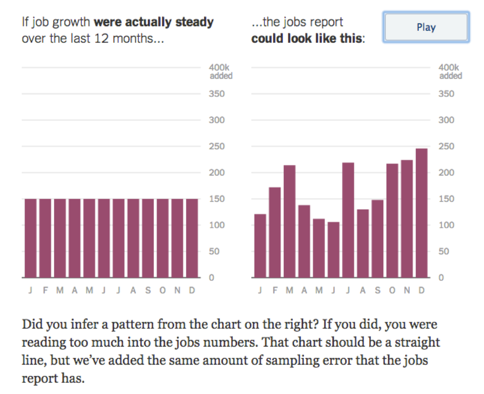 New York Times unemployment graphic, 2014