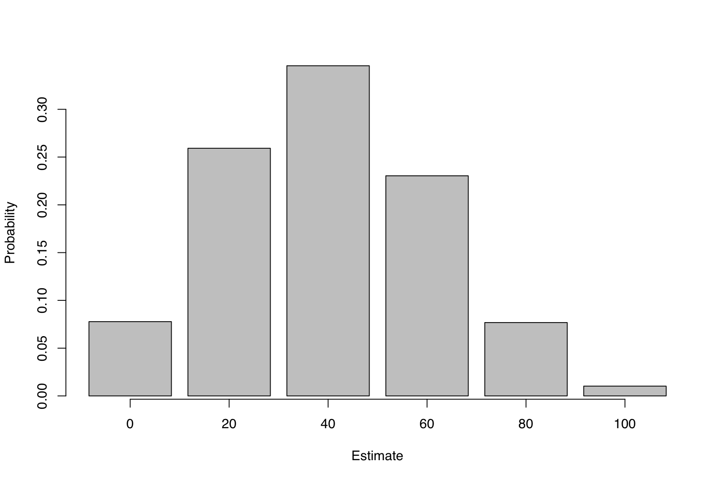 Histogram of sampling distribution.