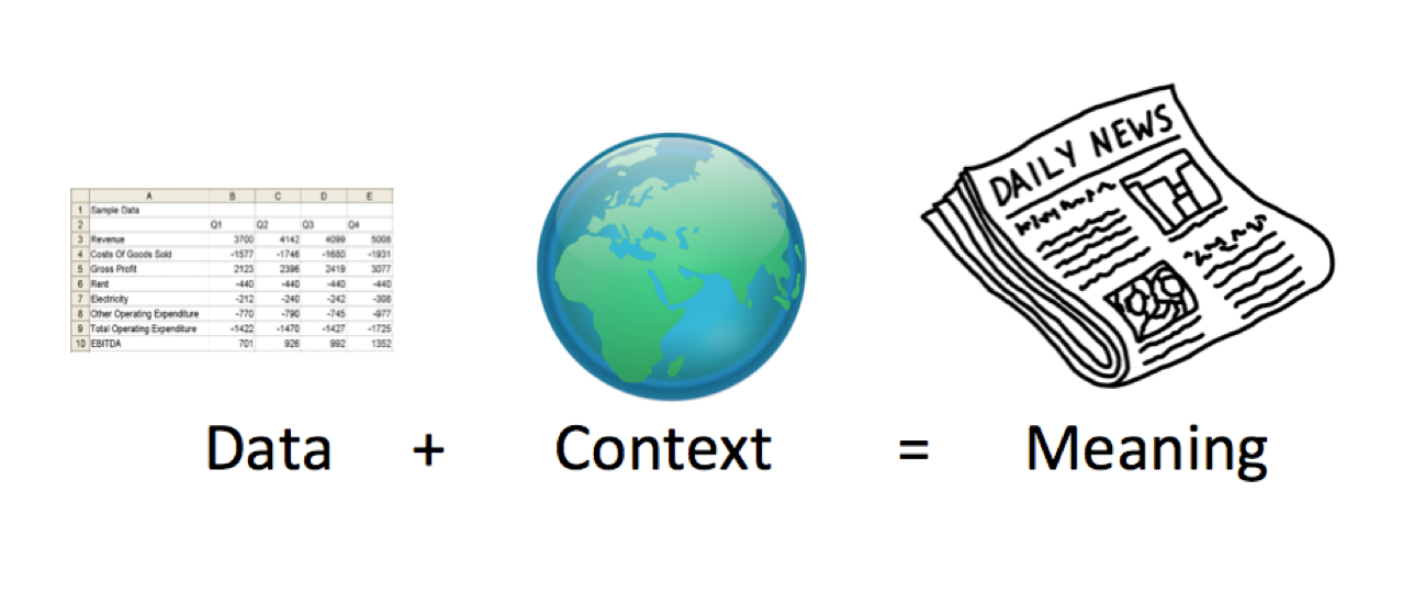 Data + context = meaning illustration.