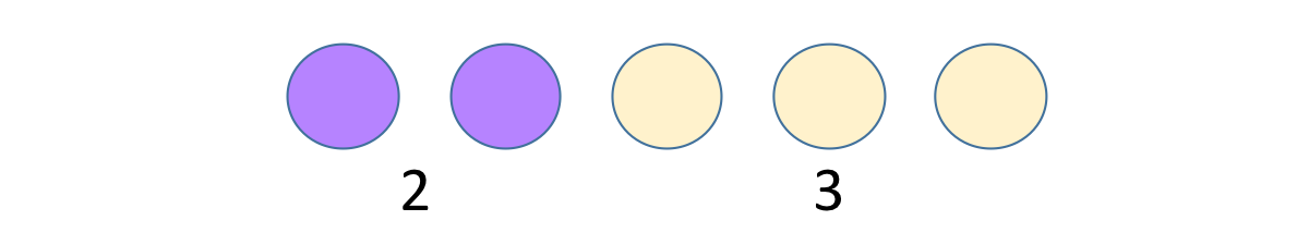 Two purple dots and three yellow dots.