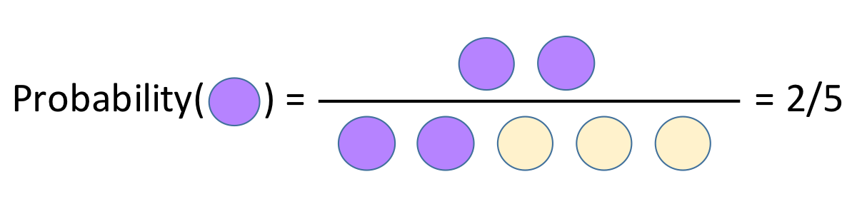 Probability as a fraction. Two purple dots over all dots.