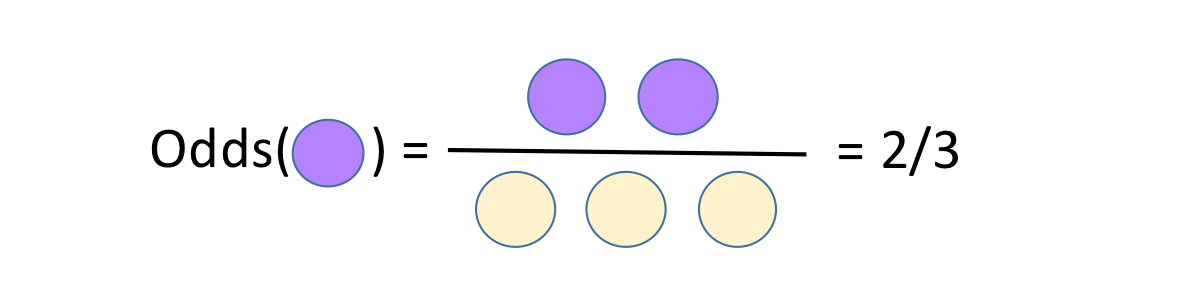 Odds as a fraction. Two purple dots over the three yellow dots.