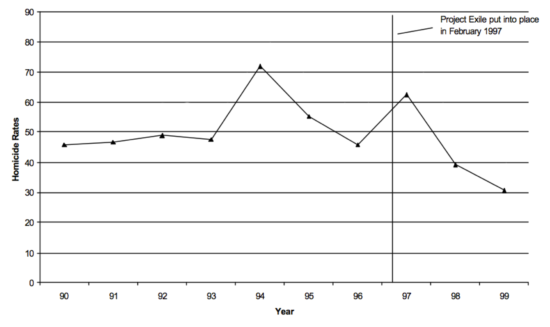 Line graph of murders before and after Project Exile.