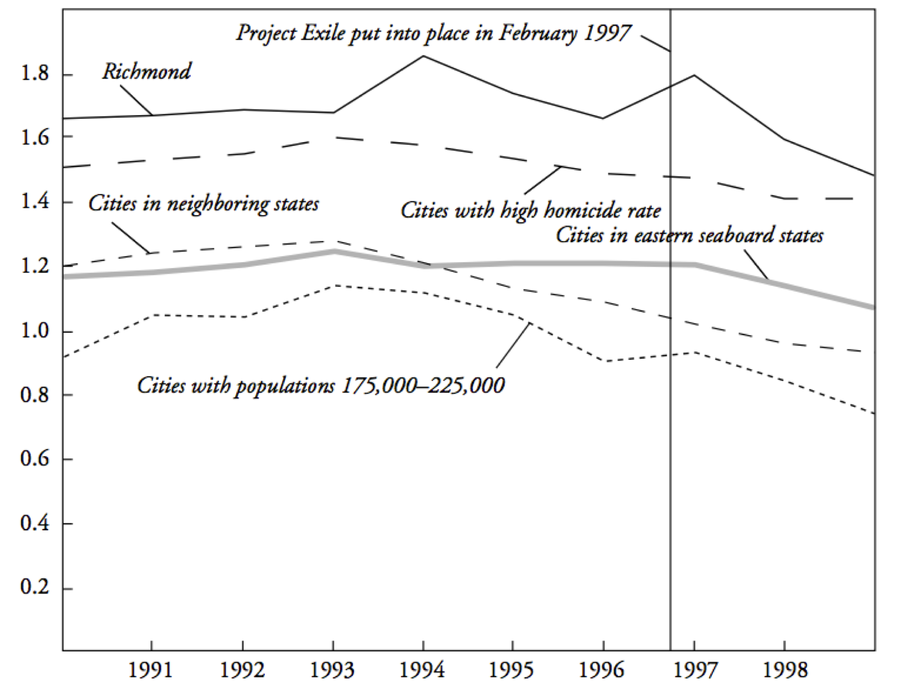 Line graph of murder rates, controlled for population.