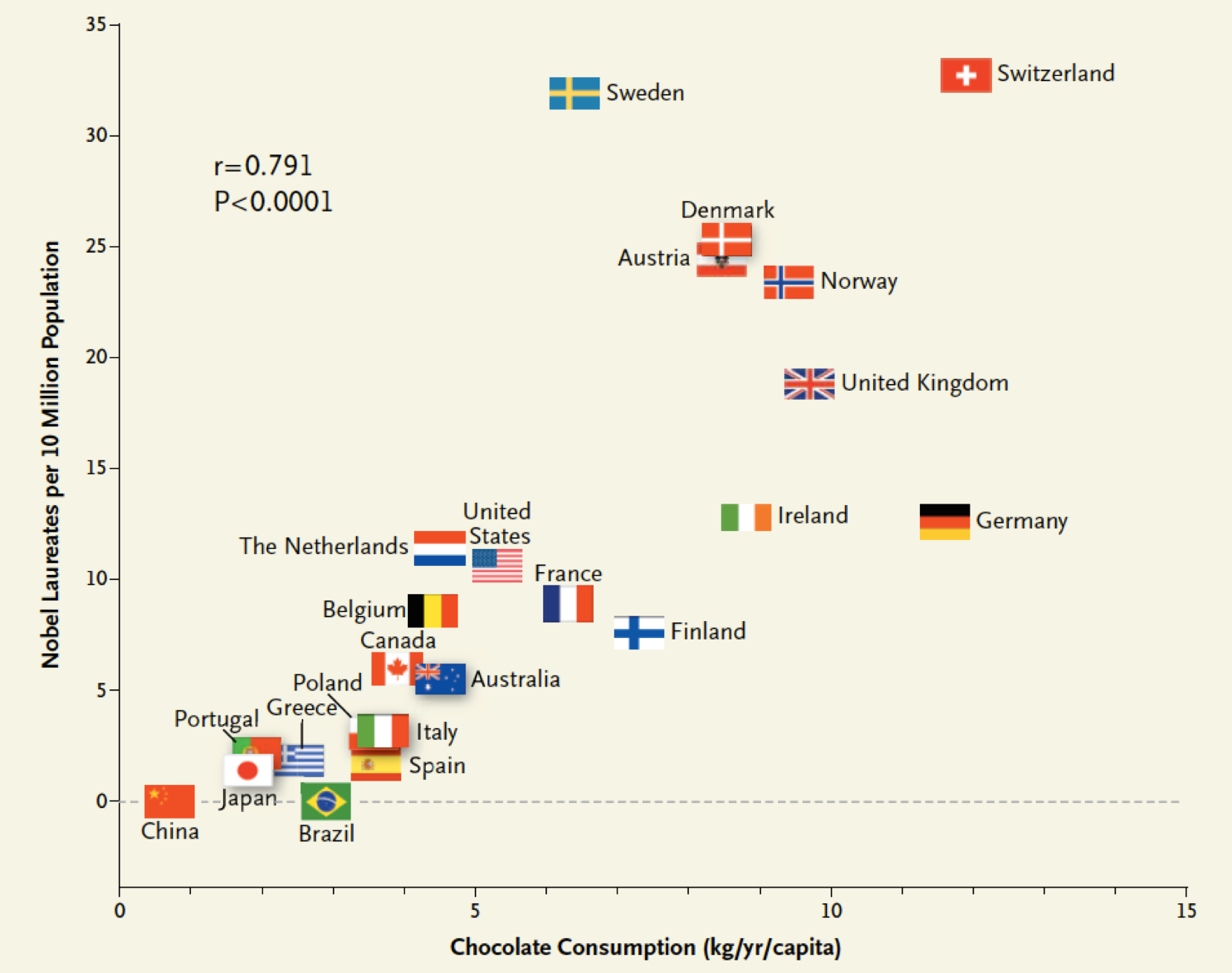 Nobel laureate flag scatterplot.