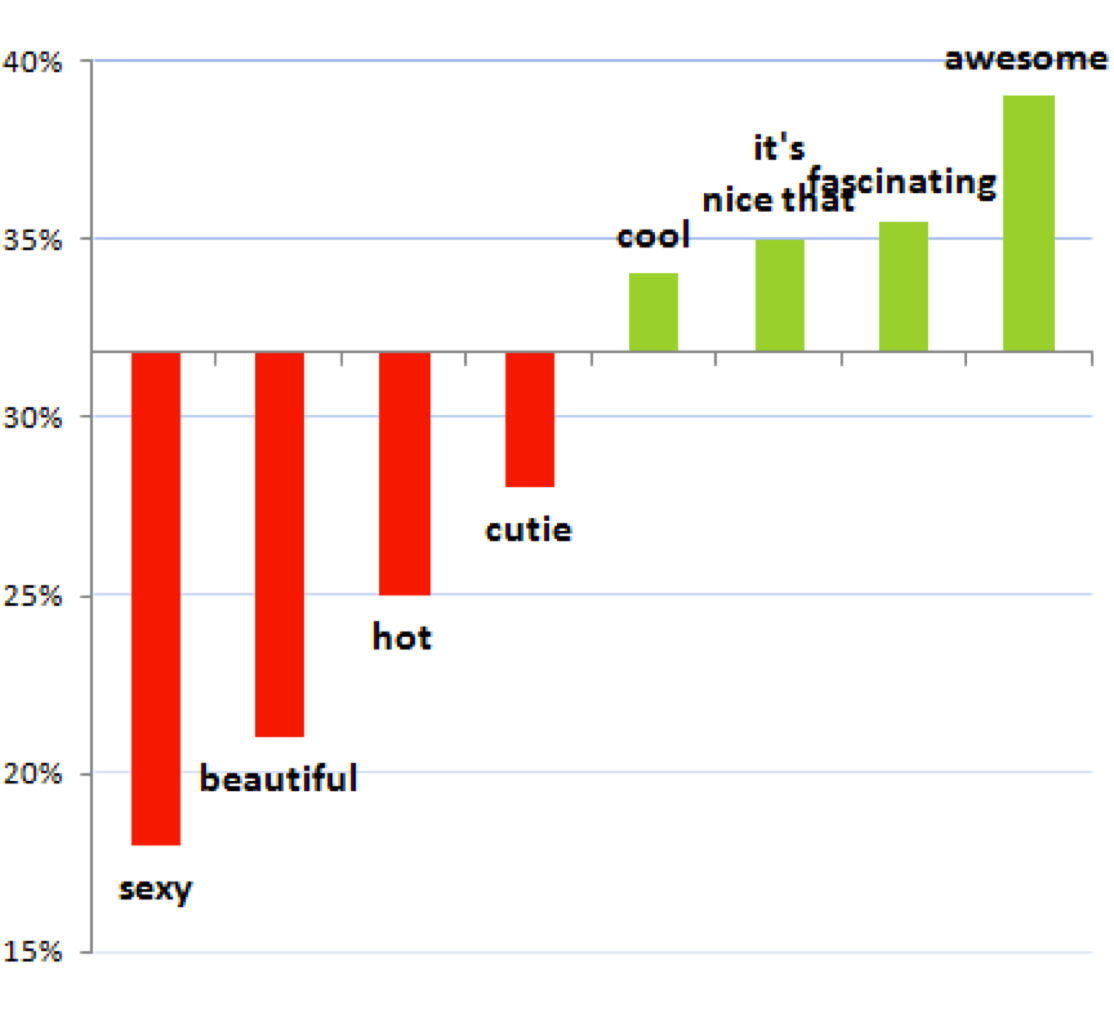 OKCupid message rate bar chart.