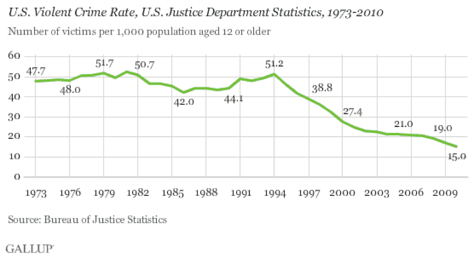 Line chart of declining violent crime in the U.S.