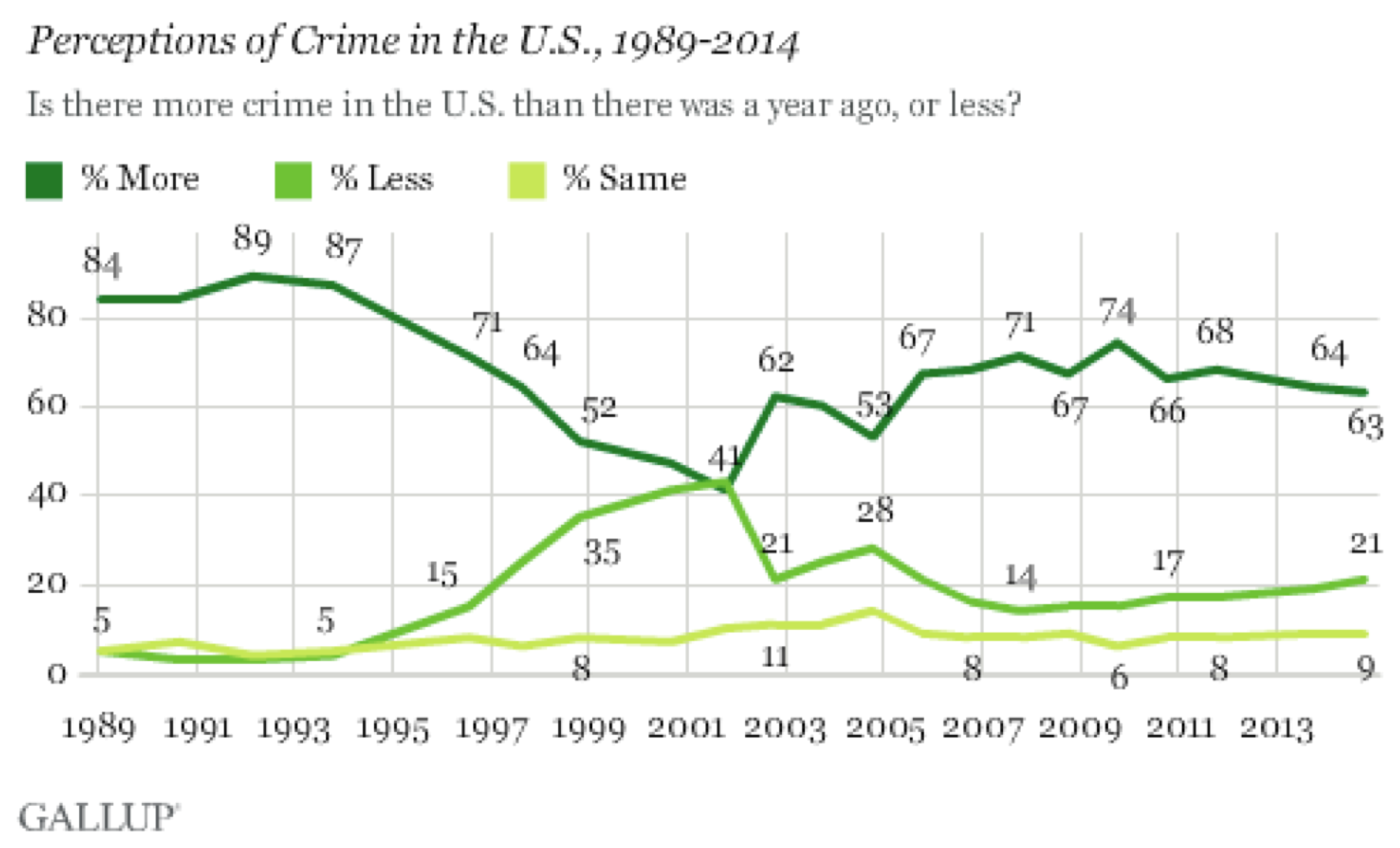 Line chart of perception of violent crime.