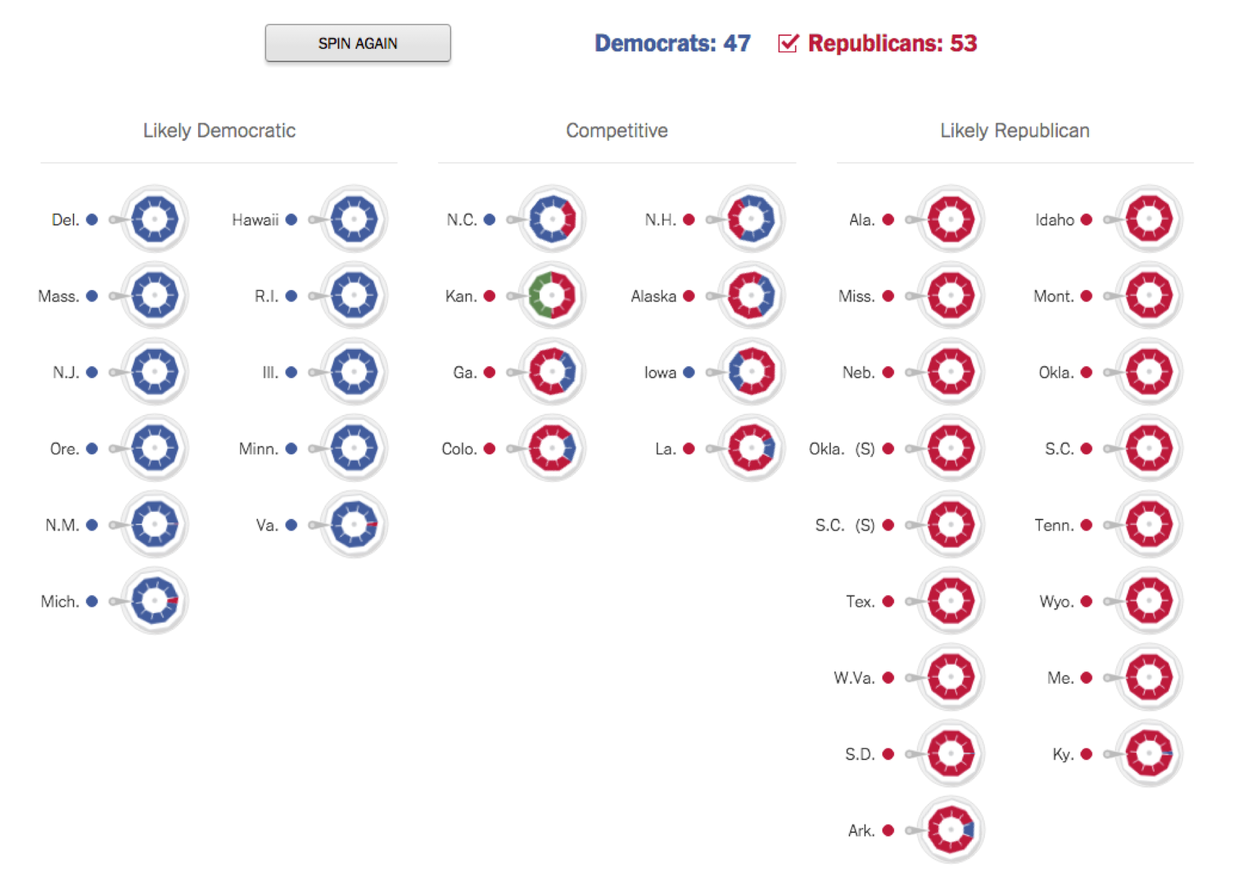 Small multiples visualization of senate probabilities.