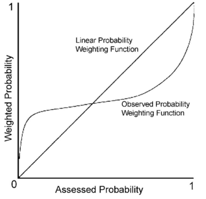 Probablity as perceived by humans.