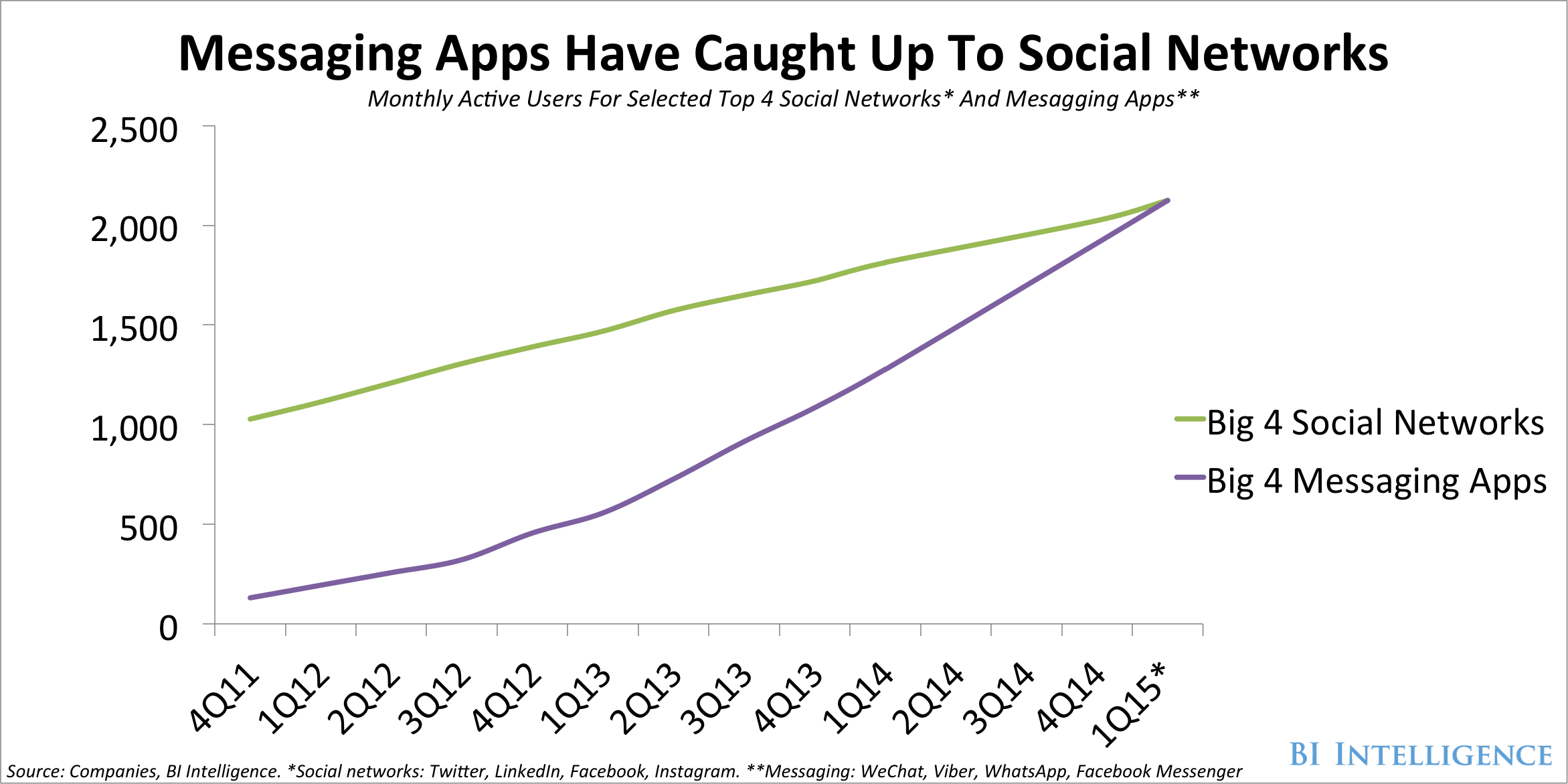 Graphic showing how chat apps has caught up with social networks.