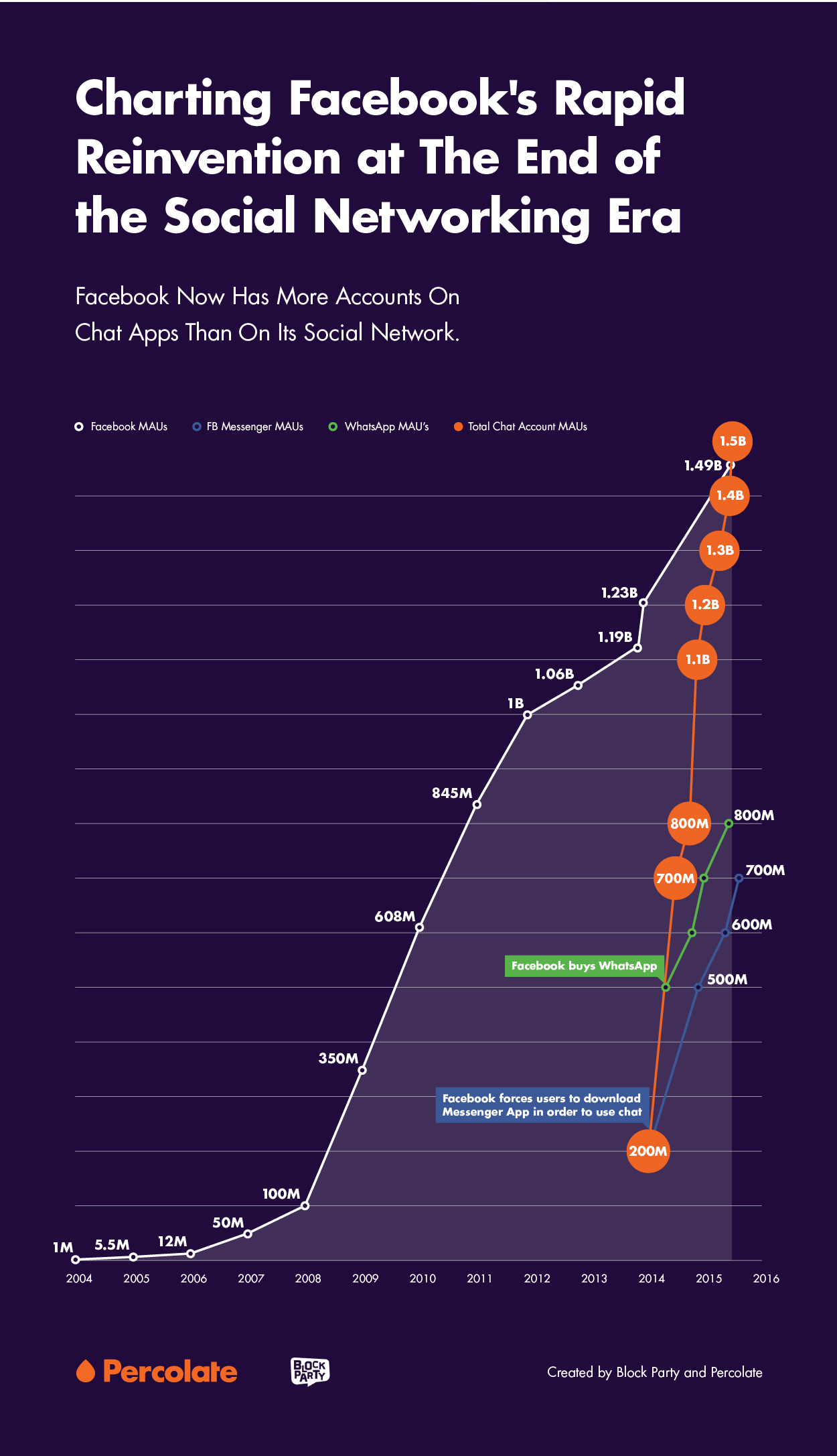 Graphic showing how Facebook has more accounts on chat apps than on its social media network.